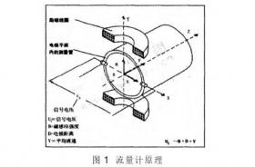 电磁流量计测量不准与校准分析